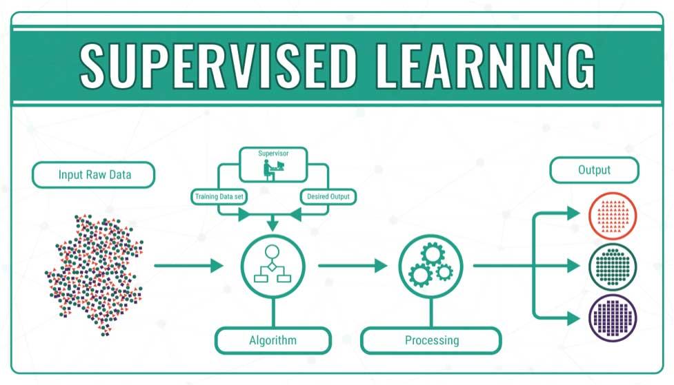 آموزش یادگیری ماشین لرنینگ با پایتون؛ یادگیری ماشین، نظارت نشده