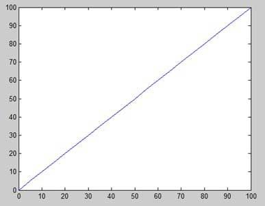 رسم نمودار در متلب