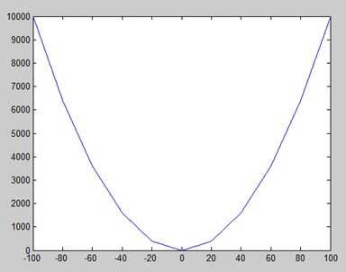 ترسیم y = x ^ 2