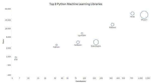 کتابخانه Pandas در یادگیری ماشین لرنینگ با پایتون