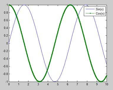 توابع چندگانه در همان نمودار