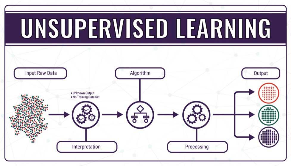 یادگیری نیمه نظارت شده