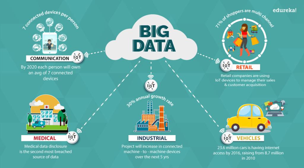کاربردها های مهم Big Data