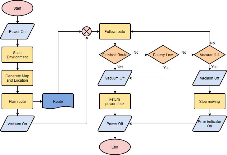 چگونه برنامه نویسی و Flowchart را شروع کنیم؟