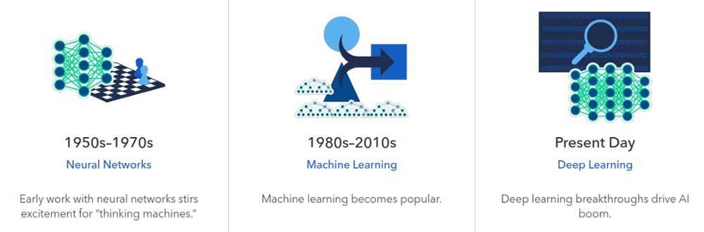 تفاوت های علم داده و هوش مصنوعی