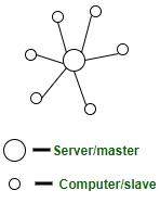 سیستمهای متمرکز و غیر متمرکز