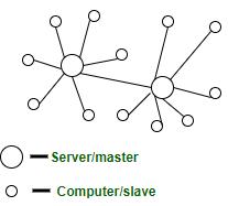 سیستمهای غیرمتمرکز