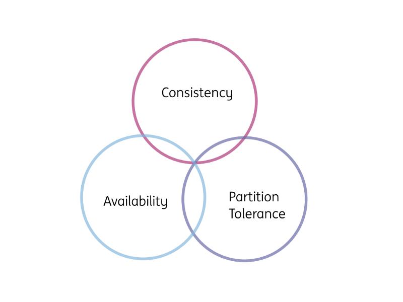 تئوری CAP در پایگاههای داده توزیع شده