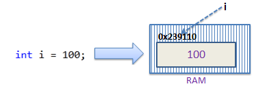متغییر i دارای مقدار 100 می باشد که مستقیما در داخل حافظه متعلق به آن ذخیره شده است