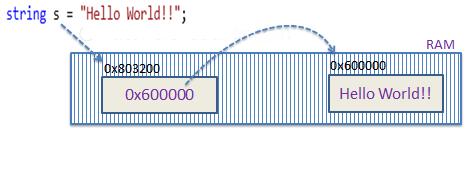 مقدار متغییر S محل ذخیره سازی داده است نه خود داده