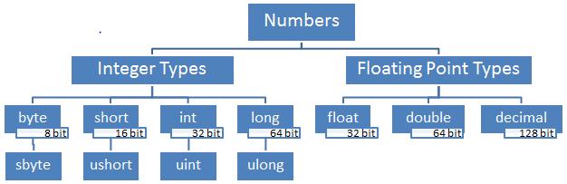 دسته بندی نوع داده های عددی در سی شارپ