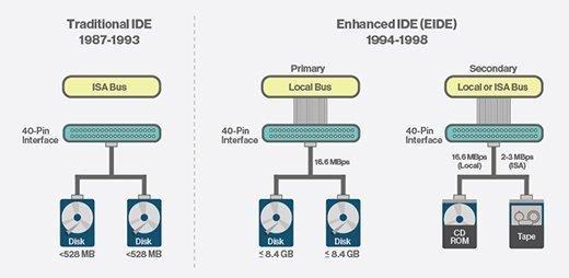 کاربرد IDE چیست