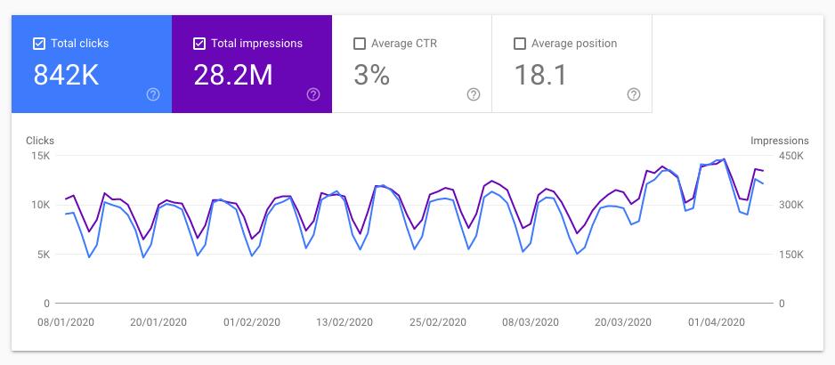 منظور از Search Traffic در گوگل سرچ کنسول چیست