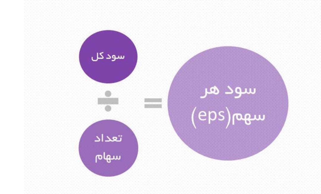 محاسبه EPS