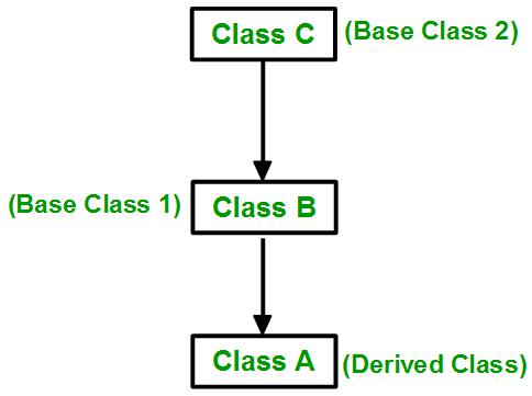 ارث بری در c++