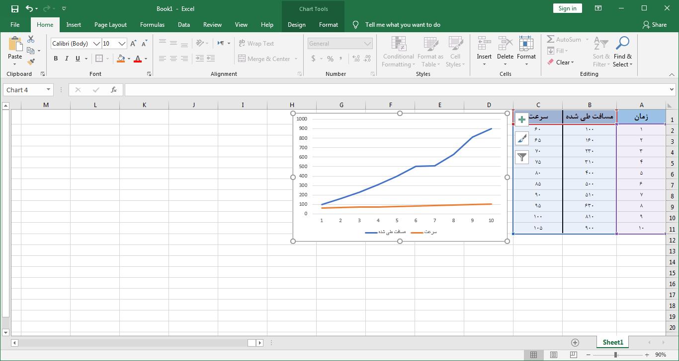 نمودار دو متغیره خطی