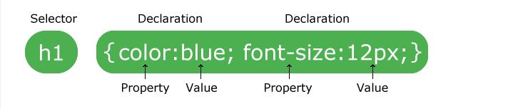 نوشتن کد با CSS