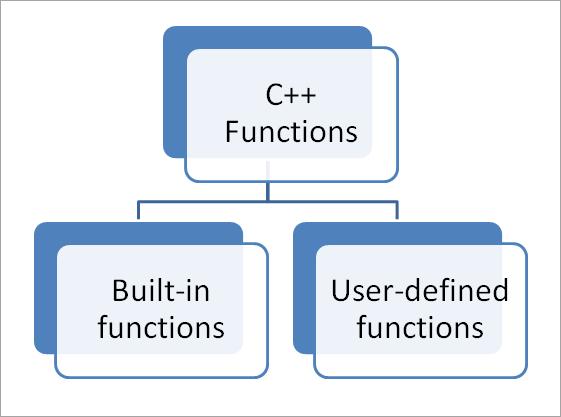 توابع c++ کدامند؟