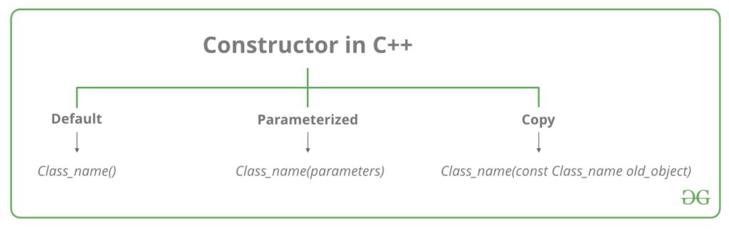 انواع constructor c++