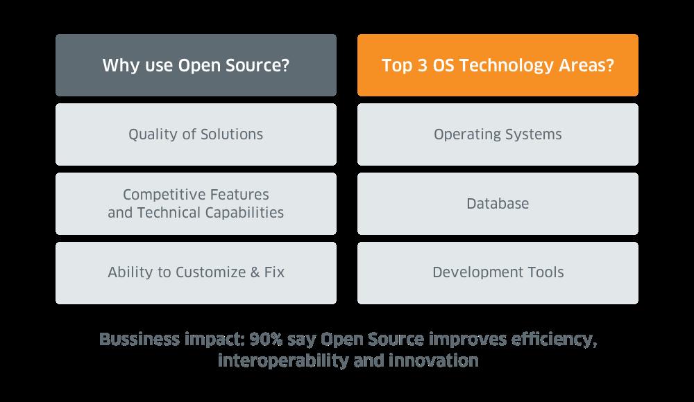 مزایای استفاده از Open source چیست