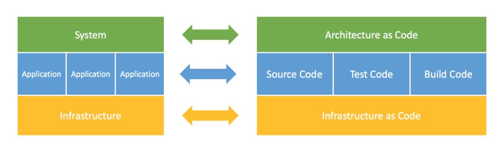 منظور از معماری برنامه نویسی چیست
