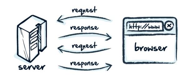 درخواست ها و پاسخ ها در HTTPRequest