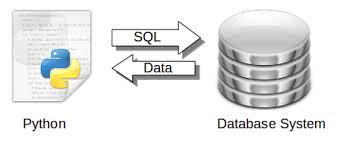 Data retrieval in Django