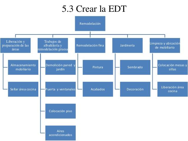 ساختار شکست کار در مدیریت پروژه