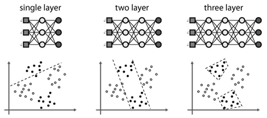 ساختار شبکه عصبی مصنوعی