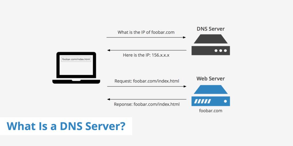 آشنایی با سرور نامها (Name Server)