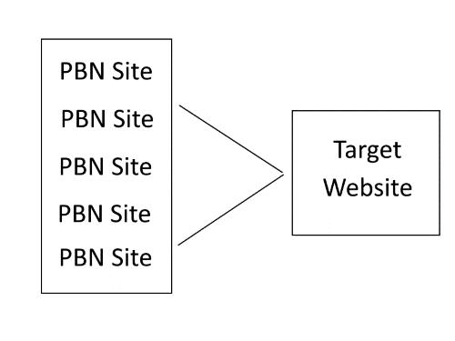 چرا استفاده از بک لینک PBN خطرناک است؟