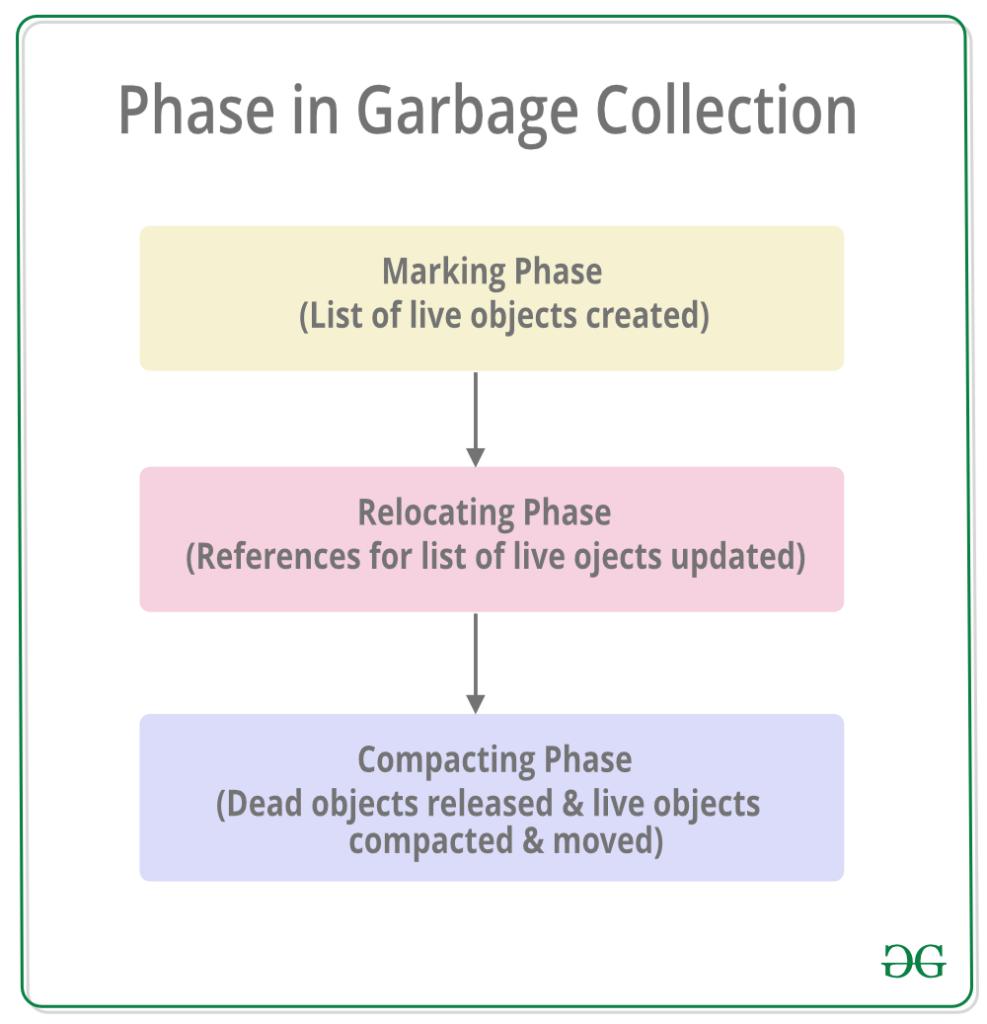 منظور از گردآوری زباله چیست؟