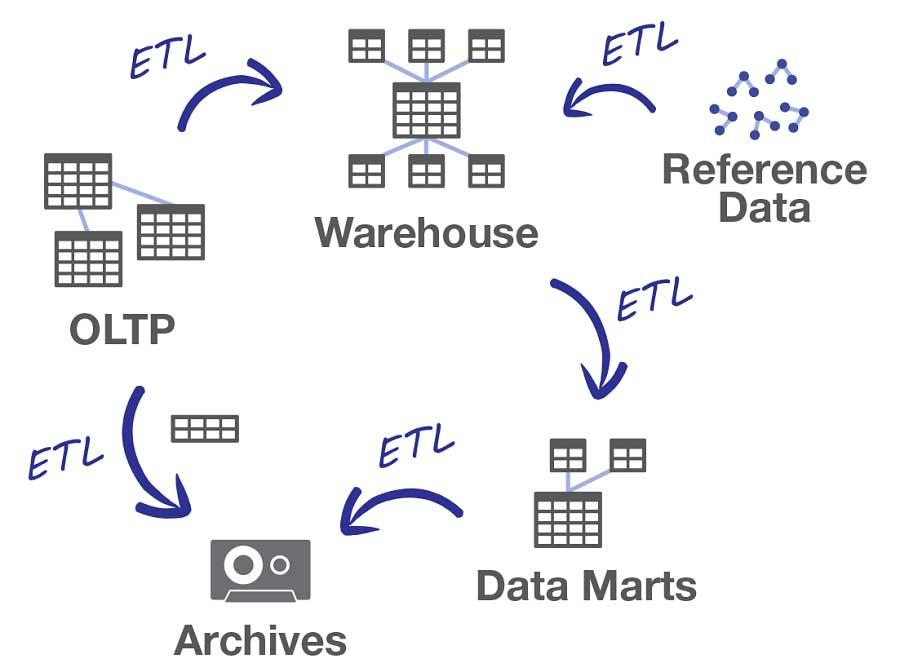موارد استفاده SQL Server