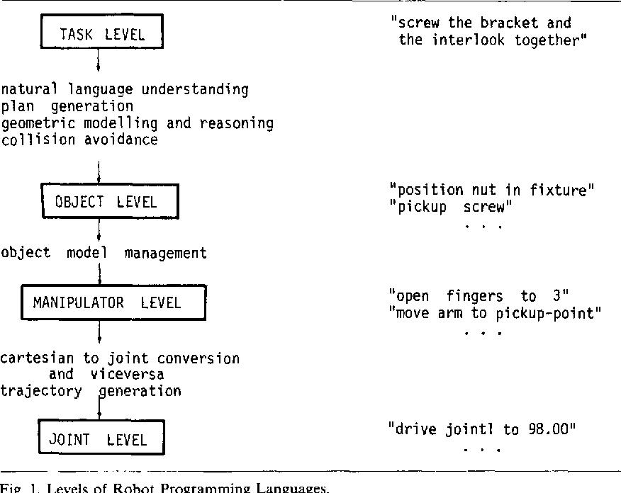ویژگیهای زبان برنامه نویسی Ada چیست