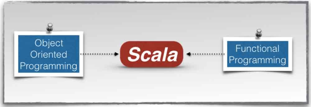 کاربرد زبان برنامه نویسی Scala