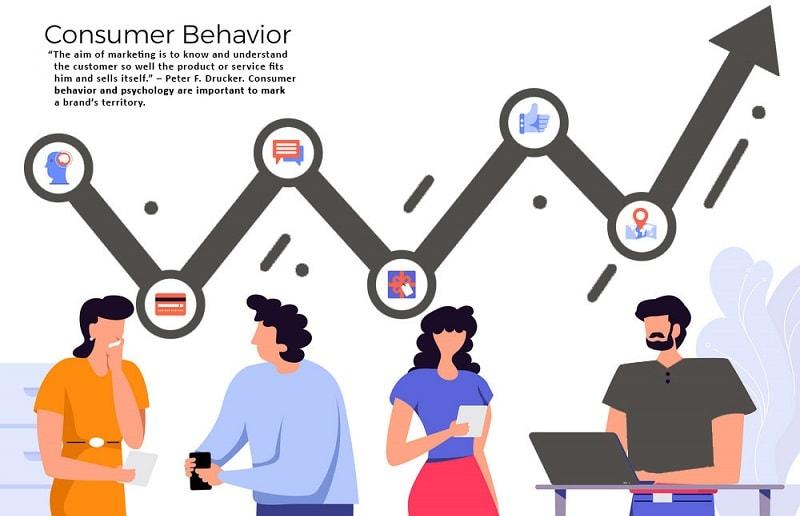 تحلیل رفتار مصرف کننده