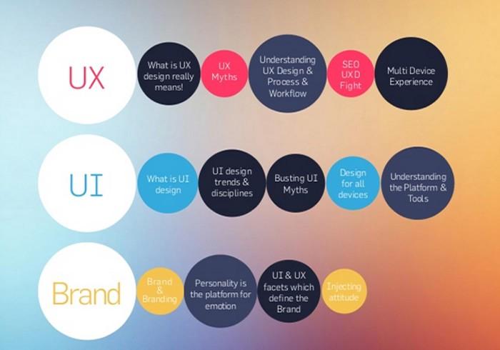 کلام آخر چگونه طراح UI/UX شویم