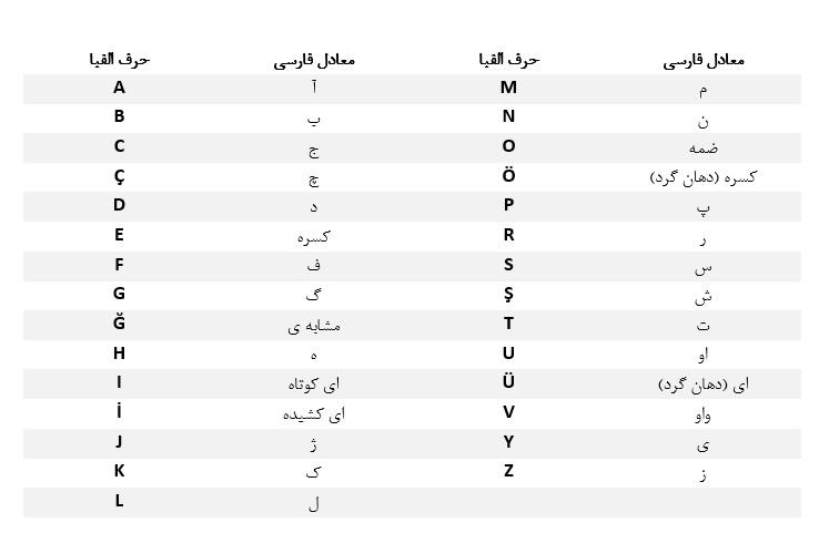 حروف الفبای ترکی استانبولی با تلفظ فارسی