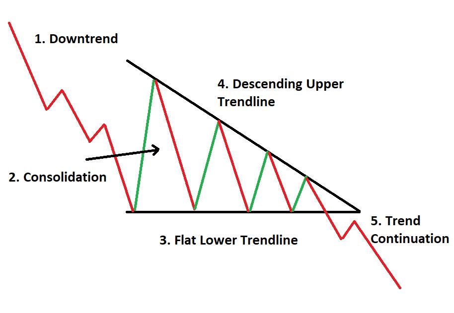 انواع الگوی مثلث در بورس