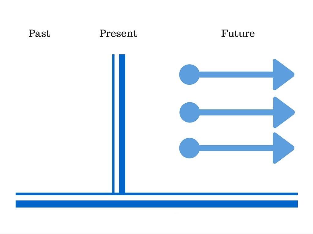 زمان آینده ساده در انگلیسی