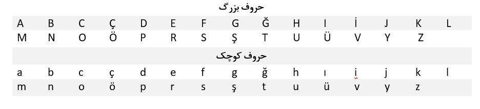 حروف الفبای ترکی استانبولی