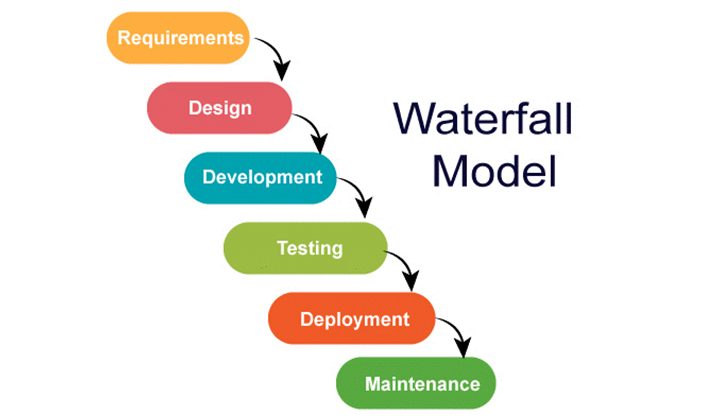 تفاوت مدیریت پروژه اجایل و آبشاری