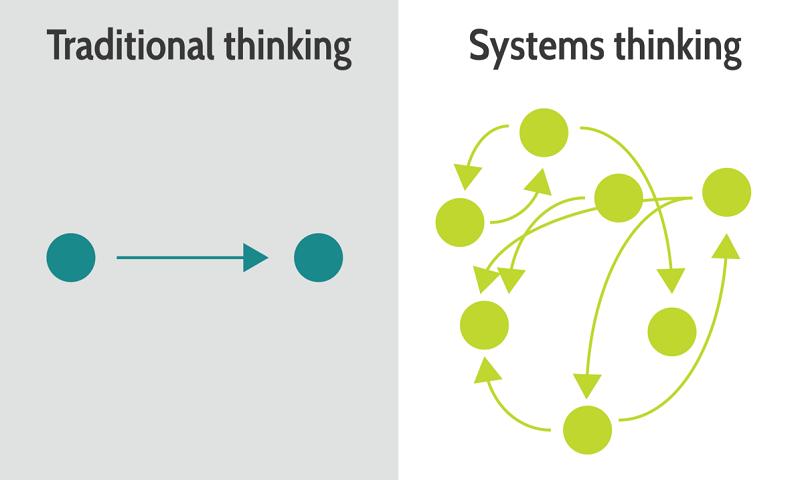 تفکر سیستمی و کاربرد آن