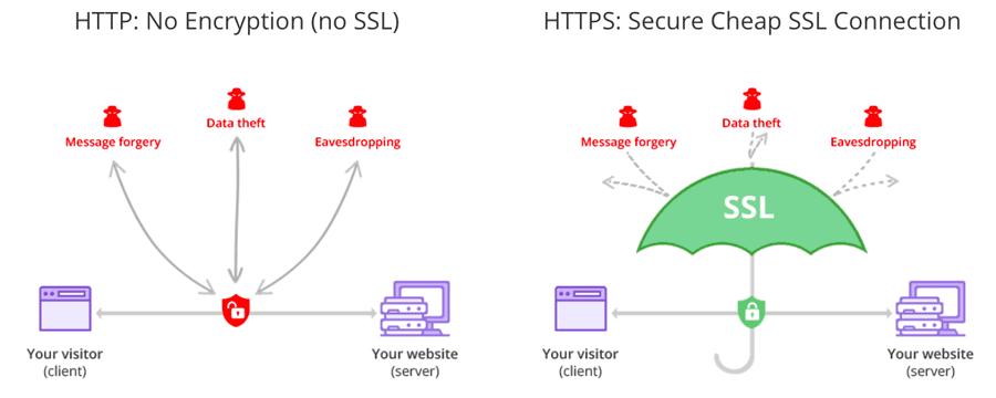 گواهی SSL Wildcard چیست