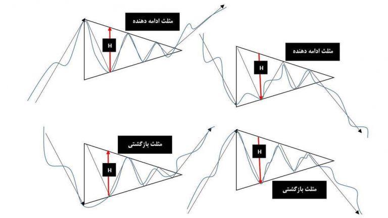 الگوی مثلث تحلیل تکنیکال