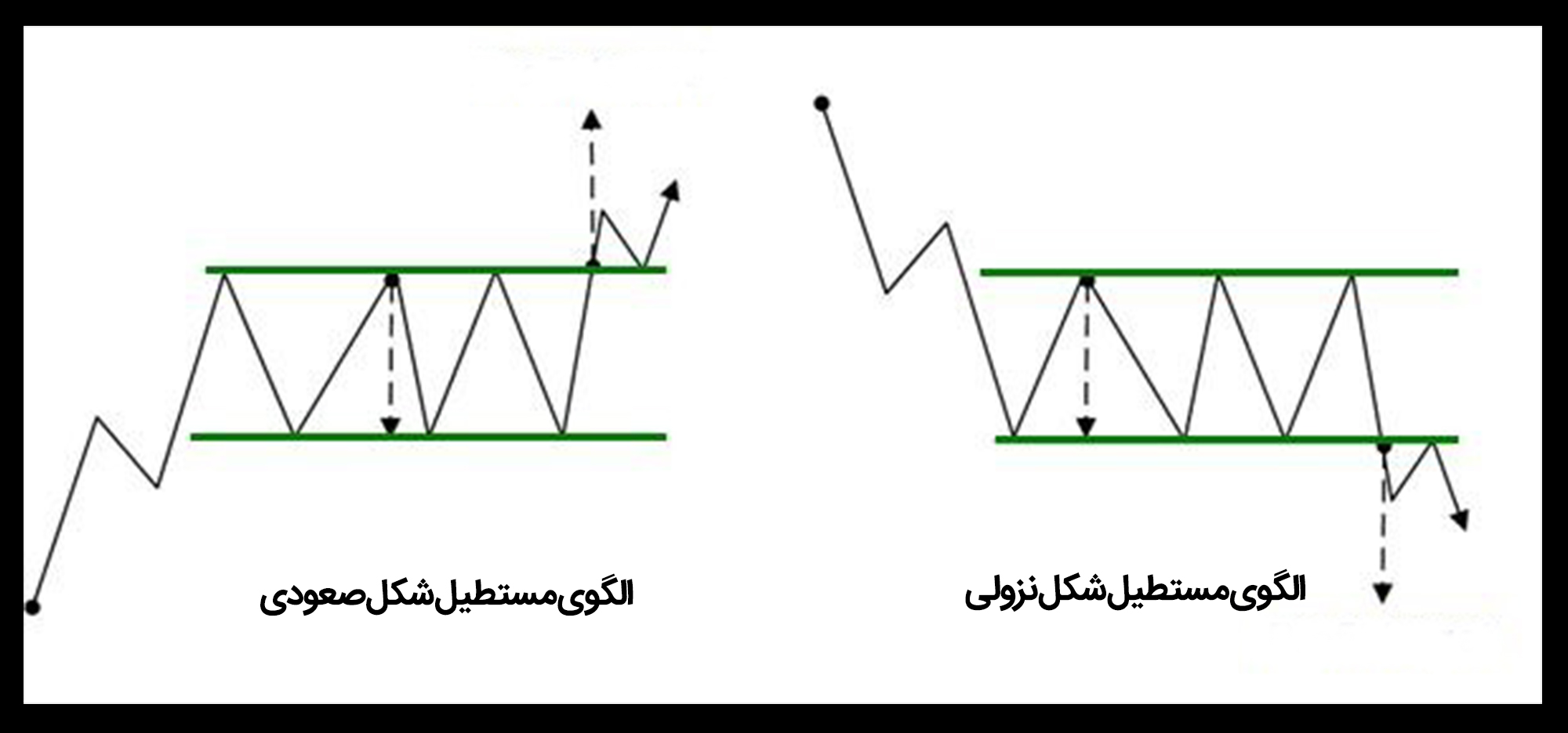 الگوی مستطیل تحلیل تکنیکال